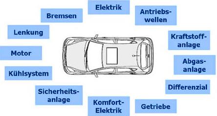 Gebrauchtwagen Garantie Gütersloh